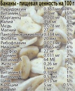 Бананы при гастрите - можно или нет, польза и вред