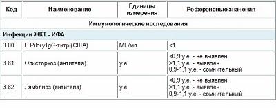 Расшифровка результатов анализов на хеликобактер пилори