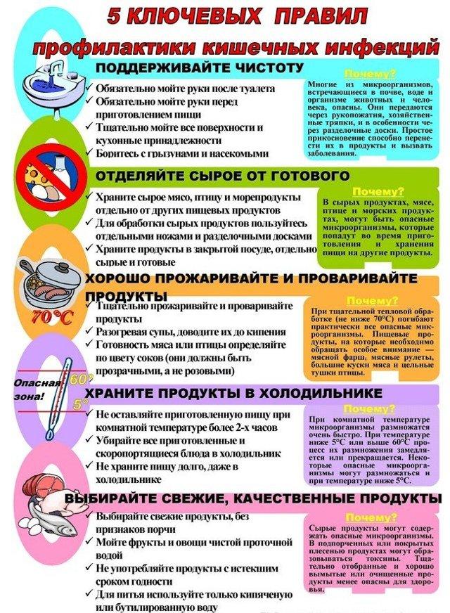 Инкубационный период ротавируса у детей и взрослых