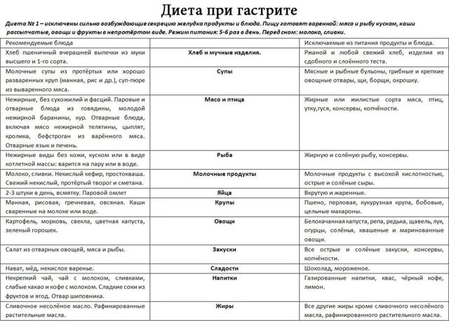 Диета при гастрите: меню, рецепты и особенности питания