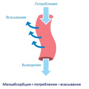 Глюкозо-галактозная мальабсорбция: симптомы и методы лечения