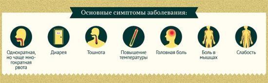 Ротавирус: инкубационный период кишечной инфекции у детей и взрослых, ротавирусный грипп, через сколько дней после заражения проявляется, лечение, выздоровление